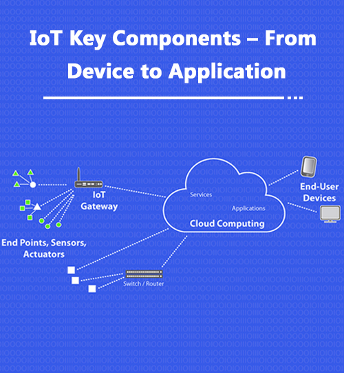 IoT App Developers