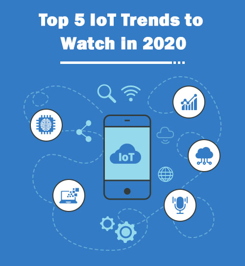 Top 5 IoT Trends to Watch in 2020